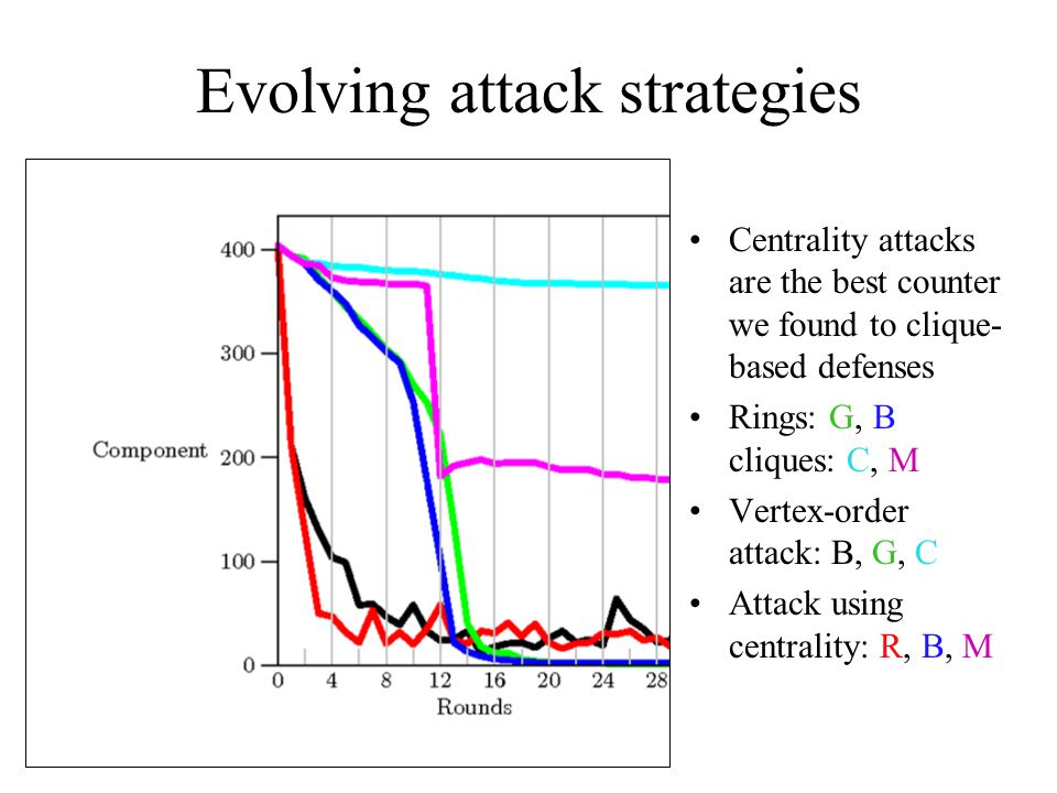 Evolving attack strategies Centrality attacks are the best counter we found to clique- based defenses Rings: G, B cliques: C, M Vertex-order attack: B, G, C Attack using centrality: R, B, M