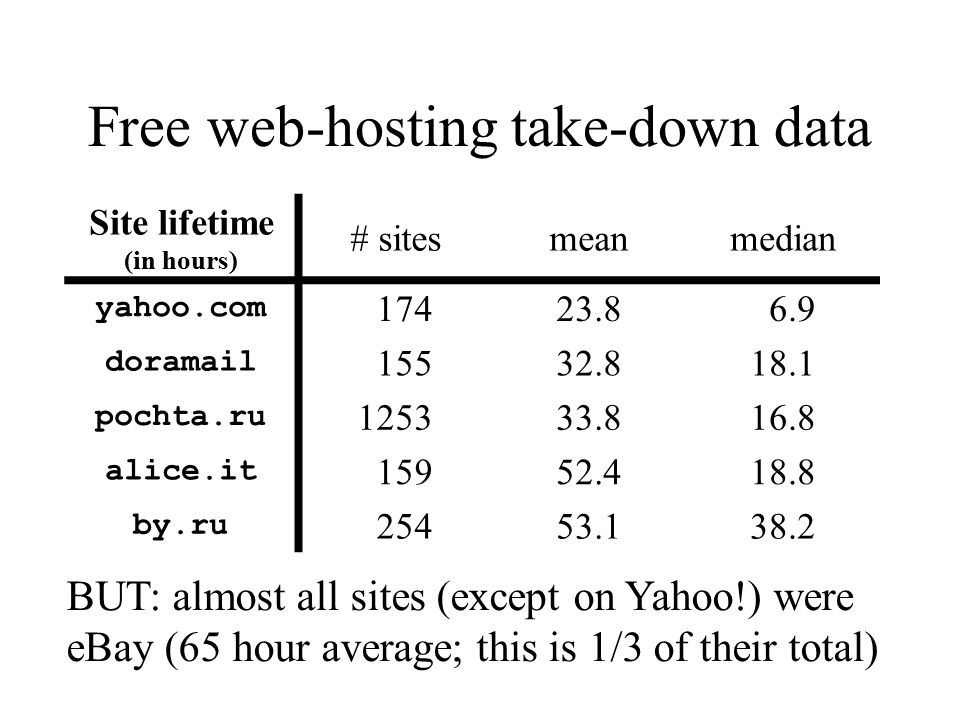 Free web-hosting take-down data Site lifetime (in hours) # sitesmeanmedian yahoo.com 17423.8 6.9 doramail 15532.818.1 pochta.ru 125333.816.8 alice.it 15952.418.8 by.ru 25453.138.2 BUT: almost all sites (except on Yahoo!) were eBay (65 hour average; this is 1/3 of their total)