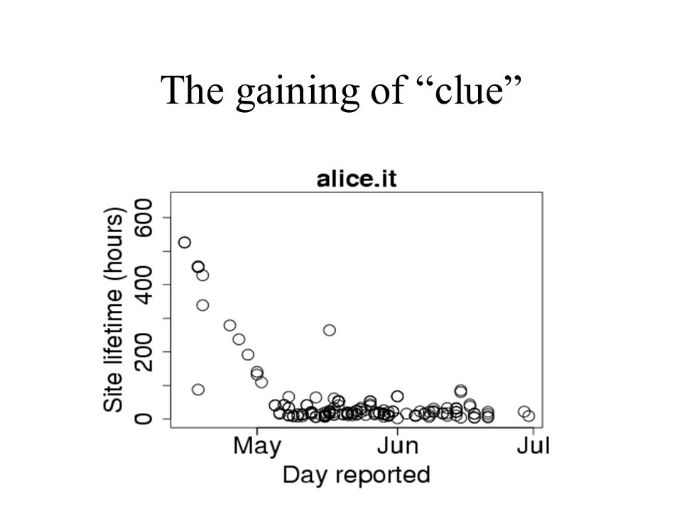 The gaining of clue