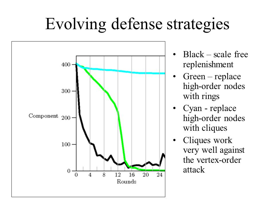 Evolving defense strategies Black – scale free replenishment Green – replace high-order nodes with rings Cyan - replace high-order nodes with cliques Cliques work very well against the vertex-order attack