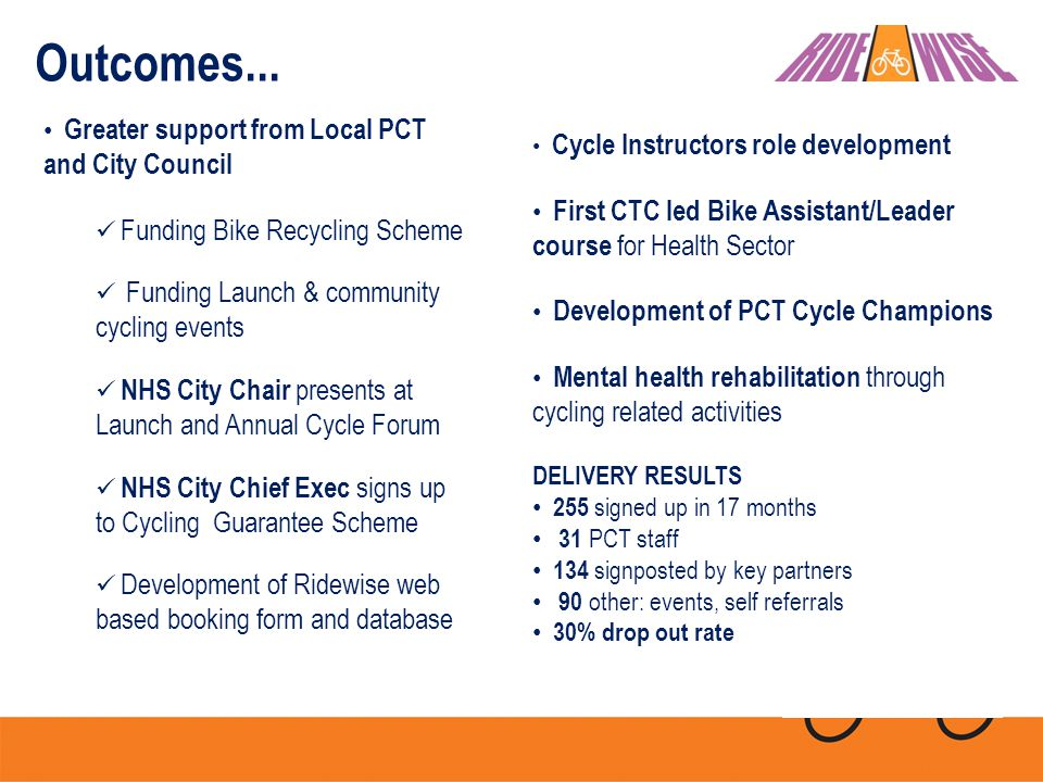 Cycle Instructors role development First CTC led Bike Assistant/Leader course for Health Sector Development of PCT Cycle Champions Mental health rehabilitation through cycling related activities DELIVERY RESULTS 255 signed up in 17 months 31 PCT staff 134 signposted by key partners 90 other: events, self referrals 30% drop out rate Outcomes...