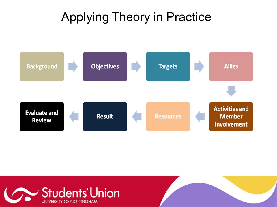 Applying Theory in Practice
