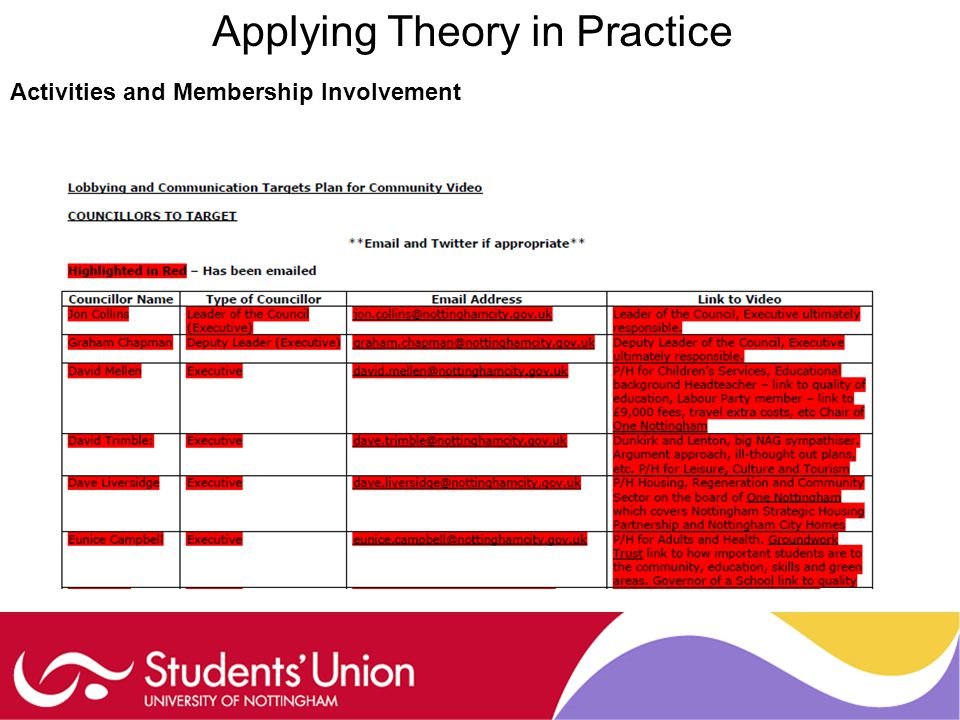 Applying Theory in Practice Activities and Membership Involvement