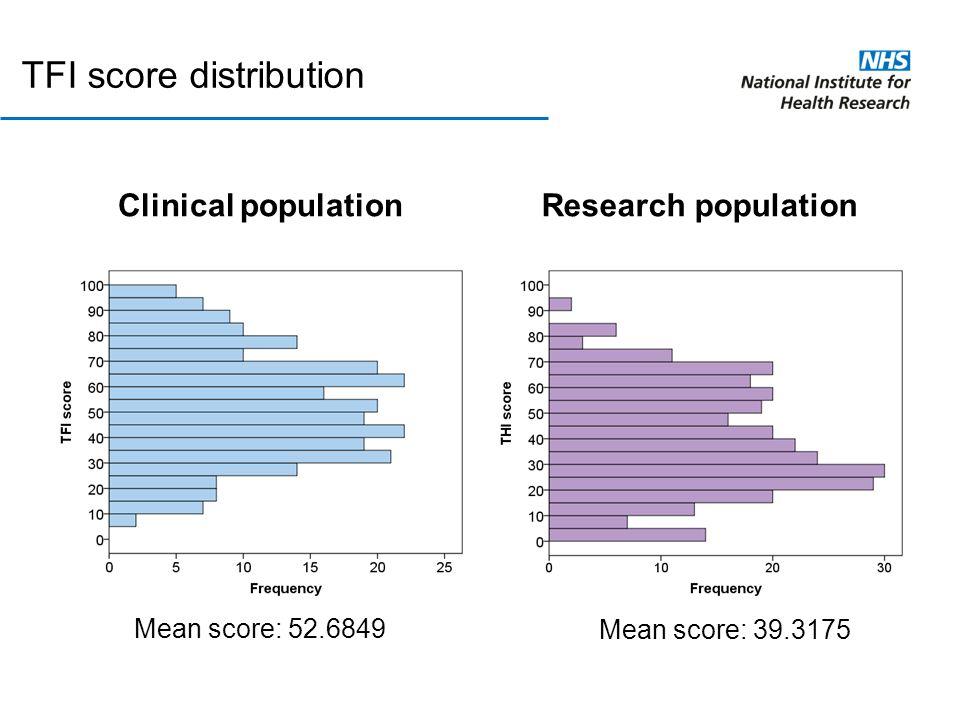 TFI score distribution Clinical populationResearch population Mean score: 52.6849 Mean score: 39.3175