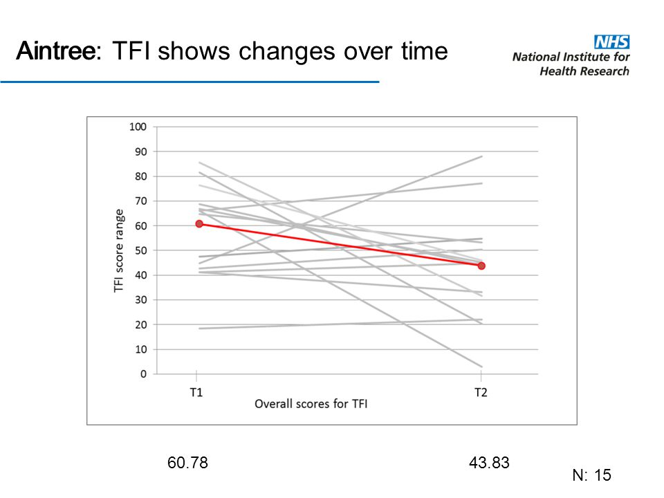 Aintree: TFI shows changes over time N: 15 60.7843.83 Aintree