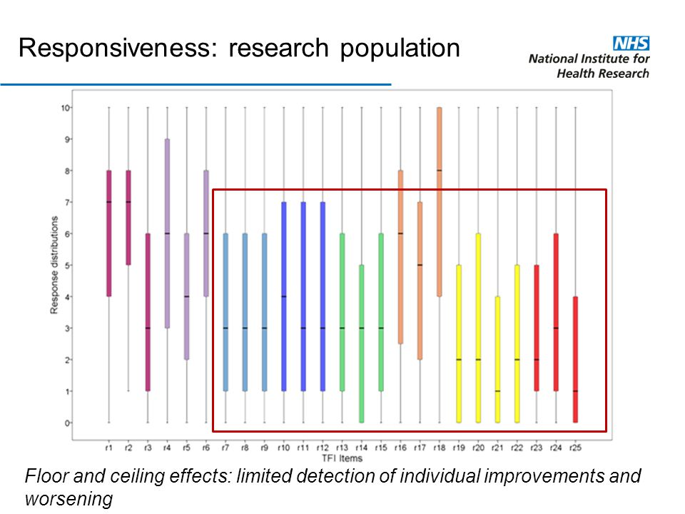 Responsiveness: research population Floor and ceiling effects: limited detection of individual improvements and worsening