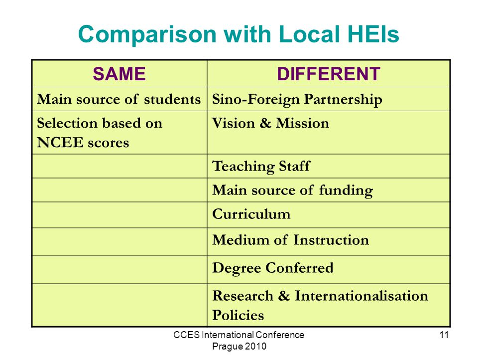 CCES International Conference Prague 2010 11 Comparison with Local HEIs SAMEDIFFERENT Main source of studentsSino-Foreign Partnership Selection based on NCEE scores Vision & Mission Teaching Staff Main source of funding Curriculum Medium of Instruction Degree Conferred Research & Internationalisation Policies