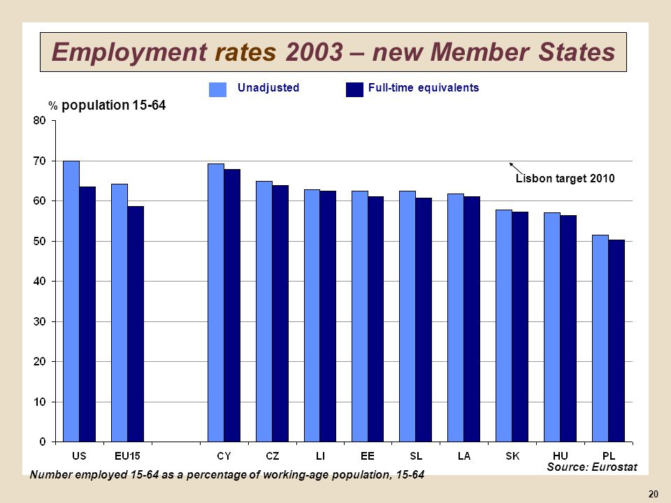 % population 15-64 Number employed 15-64 as a percentage of working-age population, 15-64 Source: Eurostat 20 Employment rates 2003 – new Member State