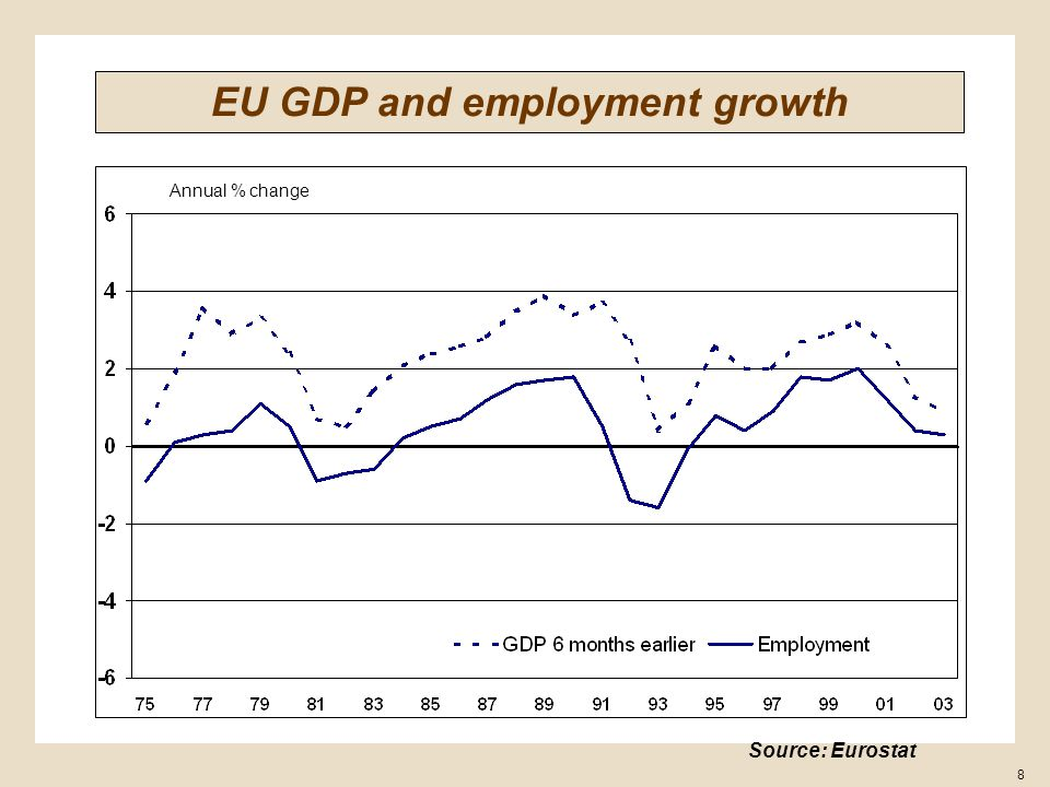 8 Annual % change EU GDP and employment growth Source: Eurostat