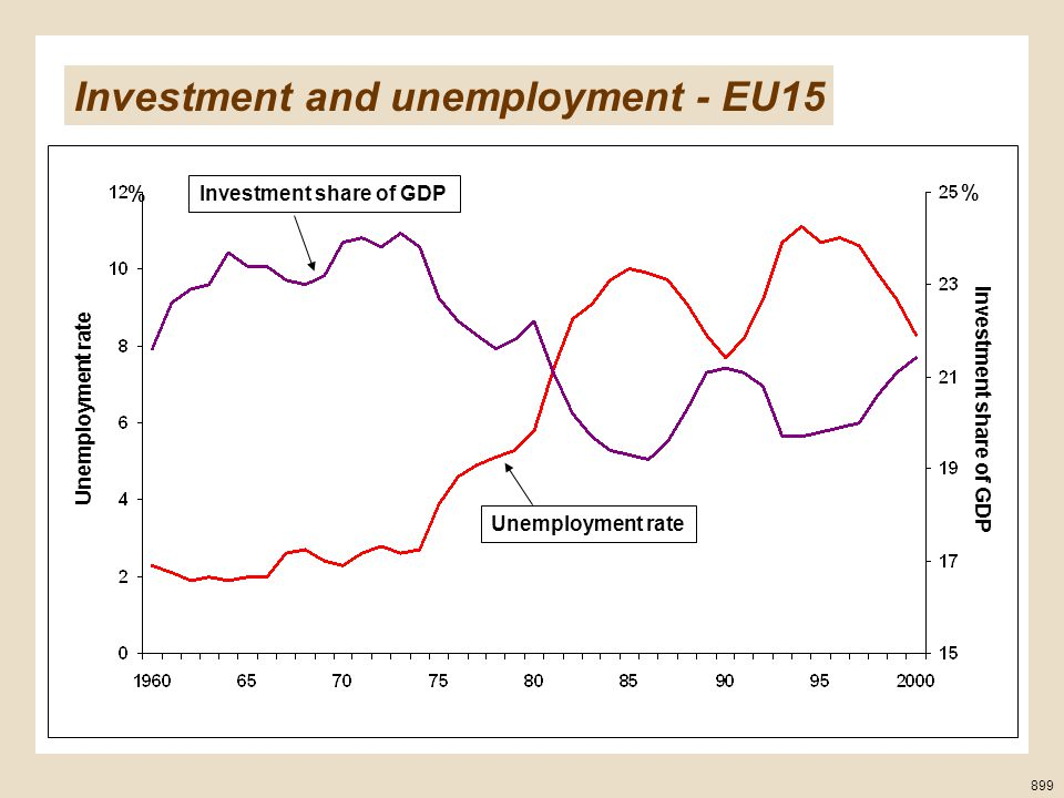 899 % % Investment share of GDP Unemployment rate Investment share of GDP Unemployment rate Investment and unemployment - EU15