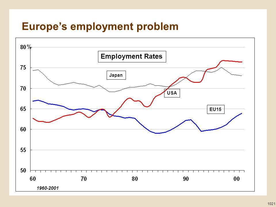 Europe's employment problem Japan USA EU15 1960-2001 1021 % Employment Rates