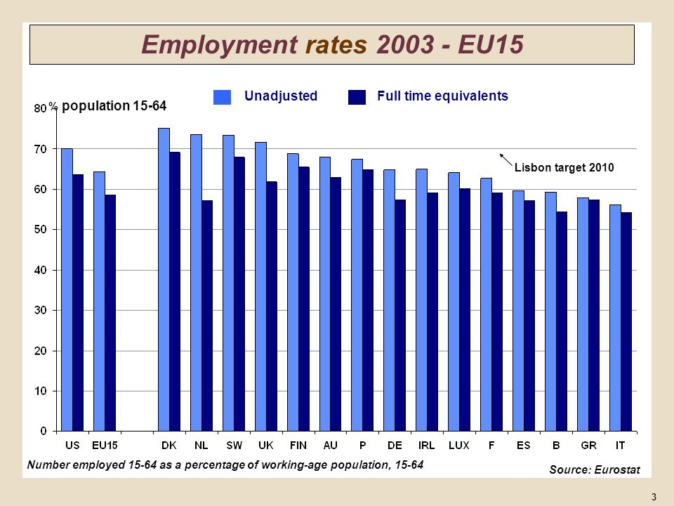 % Men employed as a percentage of population in different age groups 34 Employment rates by age (men) EU-US 2003 EU US