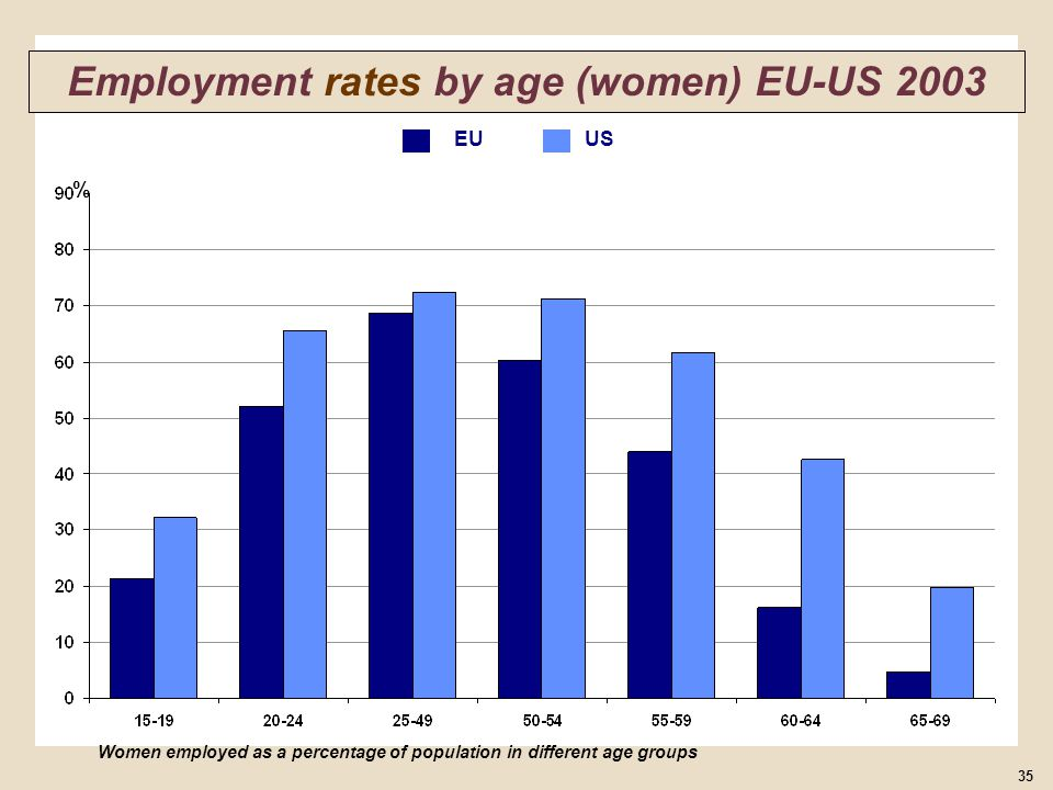 % Women employed as a percentage of population in different age groups 35 Employment rates by age (women) EU-US 2003 EU US