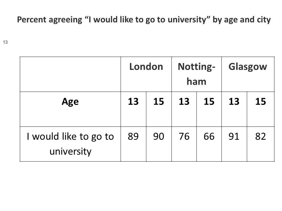 London Notting- ham Glasgow Age131513151315 I would like to go to university 899076669182 Percent agreeing I would like to go to university by age and city 13