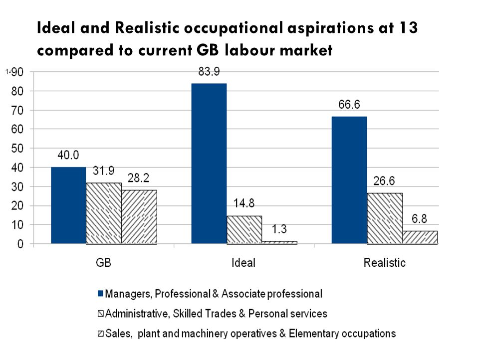 Ideal and Realistic occupational aspirations at 13 compared to current GB labour market 14