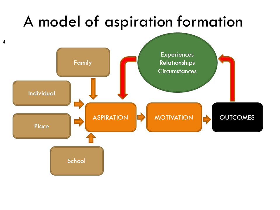 A model of aspiration formation 4 Individual Place Family ASPIRATION School MOTIVATIONOUTCOMES Experiences Relationships Circumstances