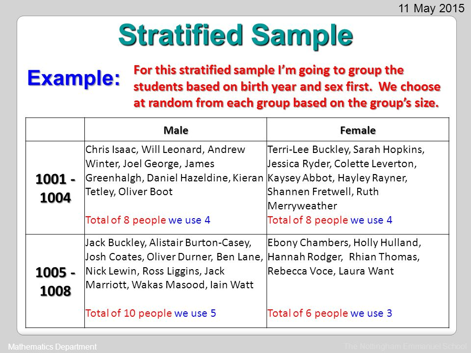 The Nottingham Emmanuel School Mathematics Department 11 May 2015 Stratified Sample Advantages Ensures that members of all parts of the population are considered.