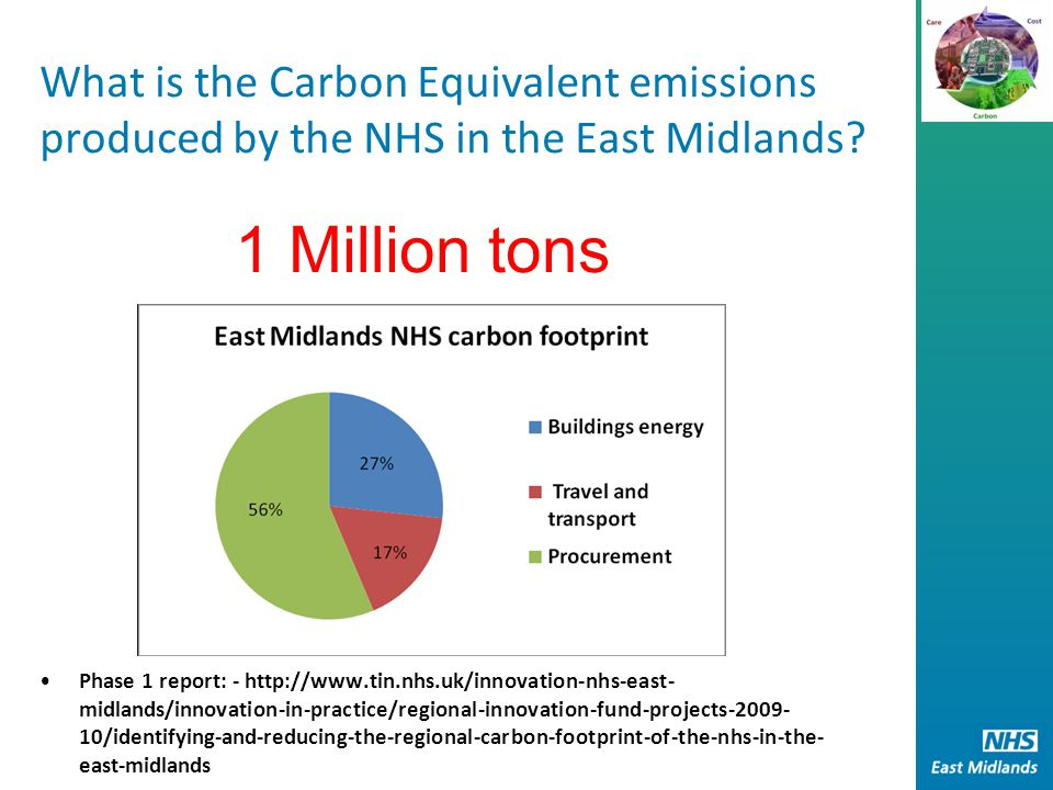 EM NHS CRP - Phase 3 Aim: Disseminate learning from East Midlands NHS Carbon Reduction Project to the NHS in the East Midlands, Midlands and East and nationally to support organisations to commission and deliver more sustainable, low carbon health services.