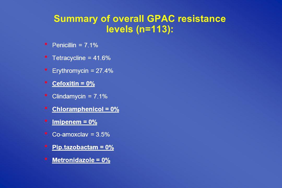 Summary of overall GPAC resistance levels (n=113): Penicillin = 7.1% Tetracycline = 41.6% Erythromycin = 27.4% Cefoxitin = 0% Clindamycin = 7.1% Chloramphenicol = 0% Imipenem = 0% Co-amoxclav = 3.5% Pip.tazobactam = 0% Metronidazole = 0%