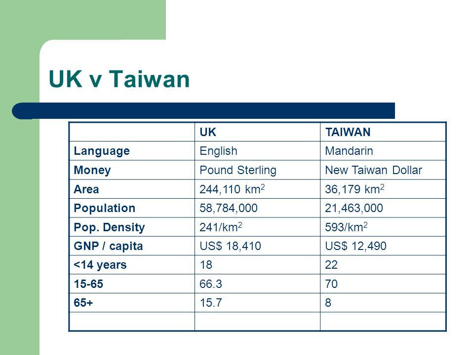 UK v Taiwan UKTAIWAN LanguageEnglishMandarin MoneyPound SterlingNew Taiwan Dollar Area244,110 km 2 36,179 km 2 Population58,784,00021,463,000 Pop.