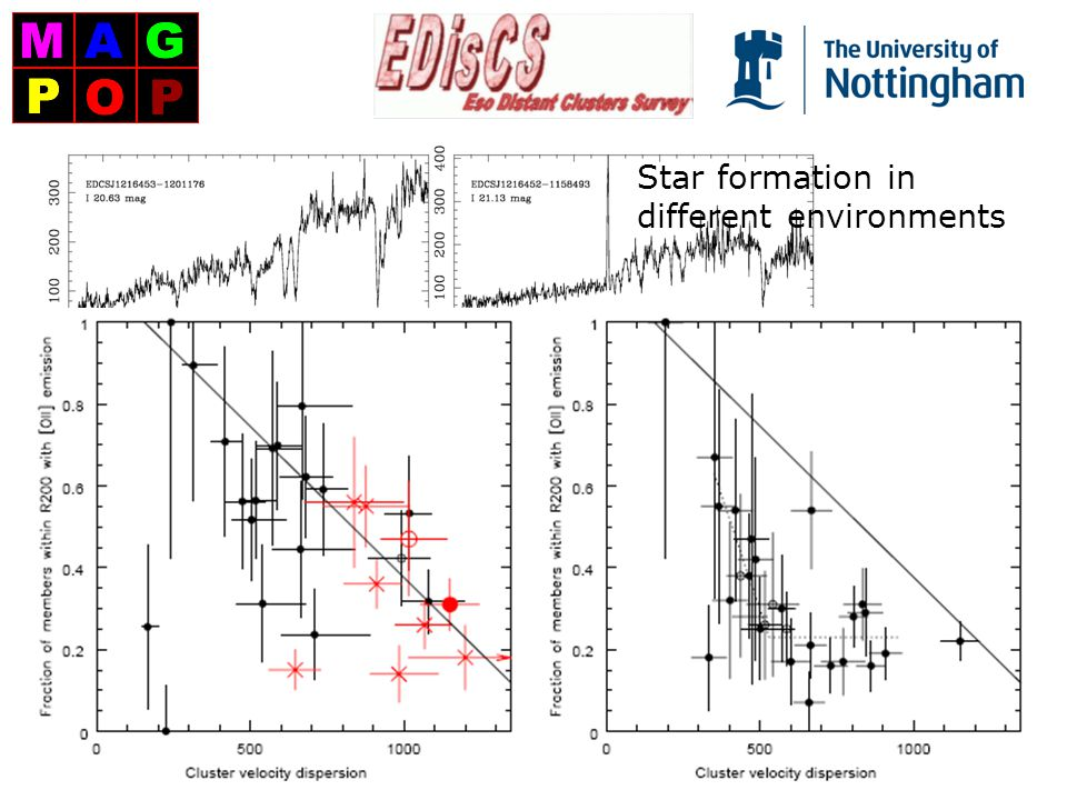 VLT spectra Star formation in different environments