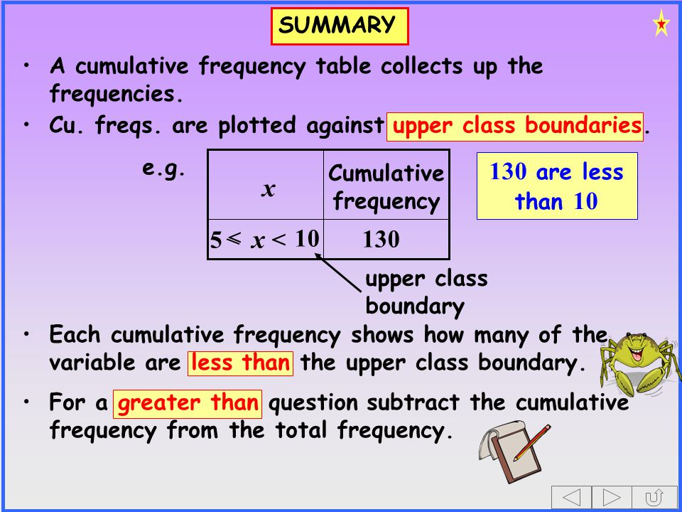 SUMMARY A cumulative frequency table collects up the frequencies. Each cumulative frequency shows how many of the variable are less than the upper cla