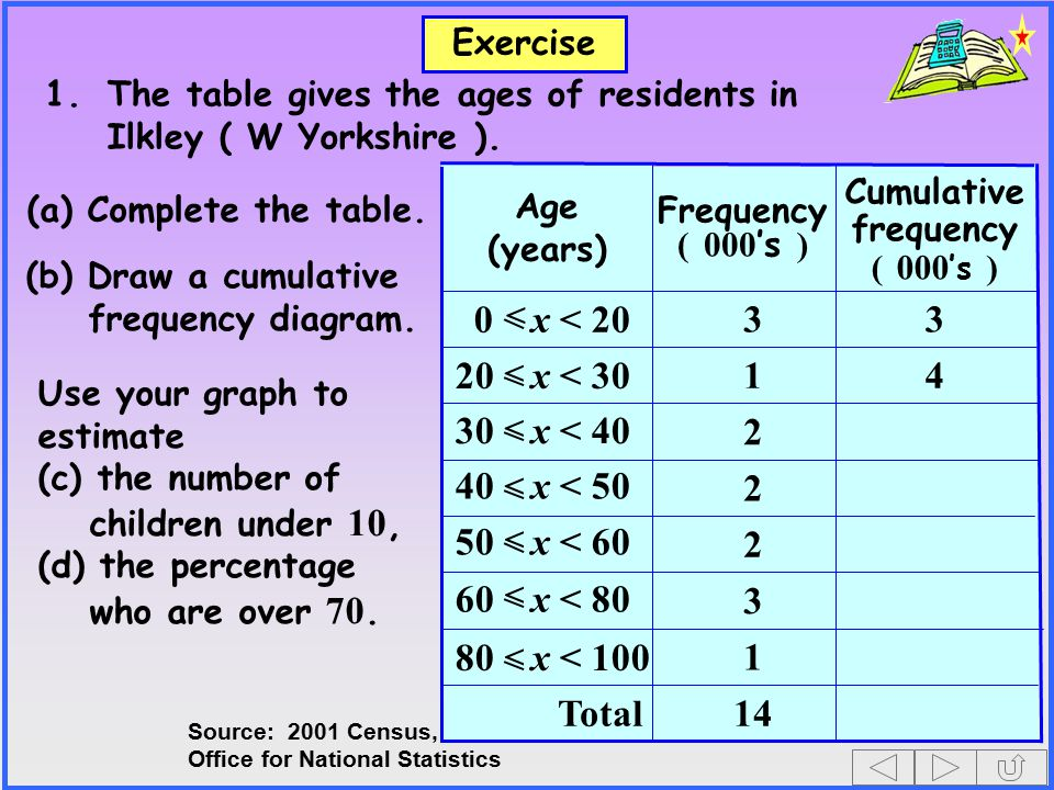 Exercise 1.The table gives the ages of residents in Ilkley ( W Yorkshire ). 1 14Total 3 2 2 2 41 33 Cumulative frequency ( 000 's ) Frequency ( 000 's