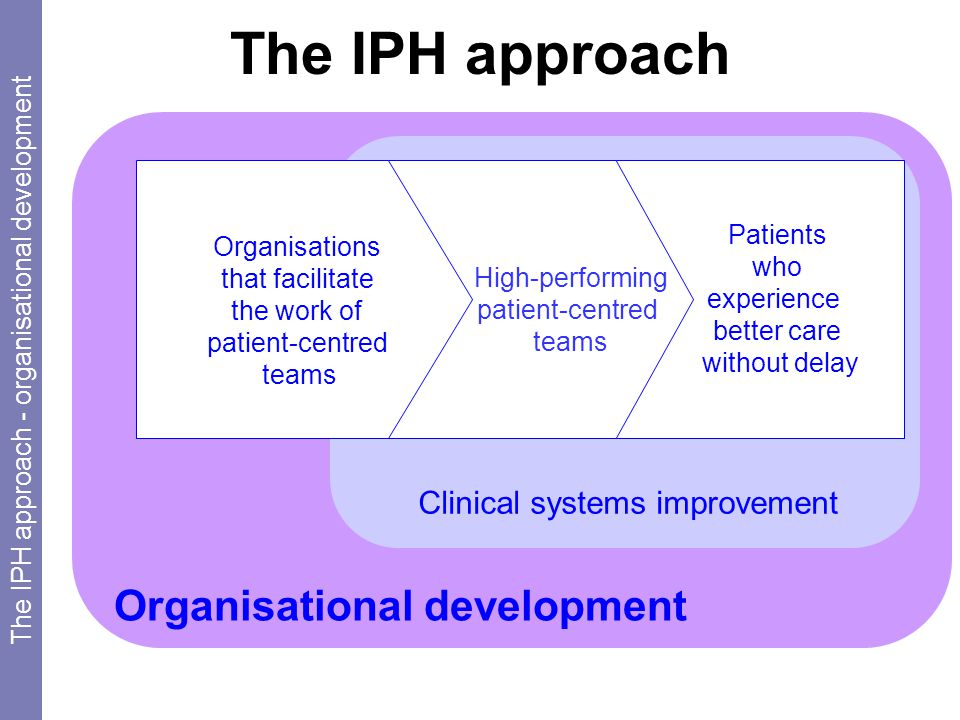 Organisational development The IPH approach Clinical systems improvement Patients who experience better care without delay High-performing patient-centred teams Organisations that facilitate the work of patient-centred teams The IPH approach - organisational development