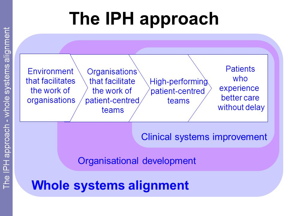 Whole systems alignment Organisational development Clinical systems improvement Patients who experience better care without delay High-performing patient-centred teams Organisations that facilitate the work of patient-centred teams Environment that facilitates the work of organisations The IPH approach - whole systems alignment The IPH approach