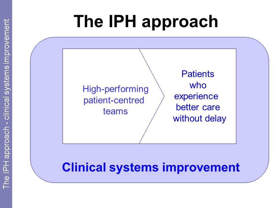 Clinical systems improvement Patients who experience better care without delay High-performing patient-centred teams The IPH approach - clinical systems improvement The IPH approach