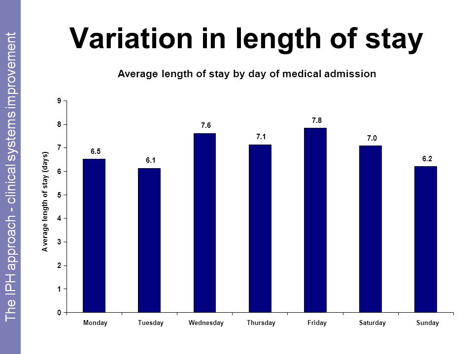 Variation in length of stay Average length of stay by day of medical admission 6.5 6.1 7.6 6.2 7.0 7.8 7.1 0 1 2 3 4 5 6 7 8 9 MondayTuesdayWednesdayThursdayFridaySaturdaySunday Average length of stay (days) The IPH approach - clinical systems improvement