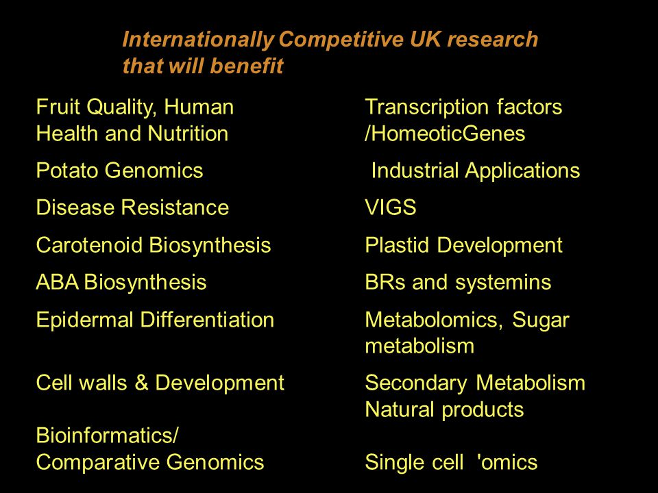 Fruit Quality, Human Transcription factors Health and Nutrition /HomeoticGenes Potato Genomics Industrial Applications Disease ResistanceVIGS Carotenoid BiosynthesisPlastid Development ABA BiosynthesisBRs and systemins Epidermal Differentiation Metabolomics, Sugar metabolism Cell walls & Development Secondary Metabolism Natural products Bioinformatics/ Comparative GenomicsSingle cell omics Internationally Competitive UK research that will benefit