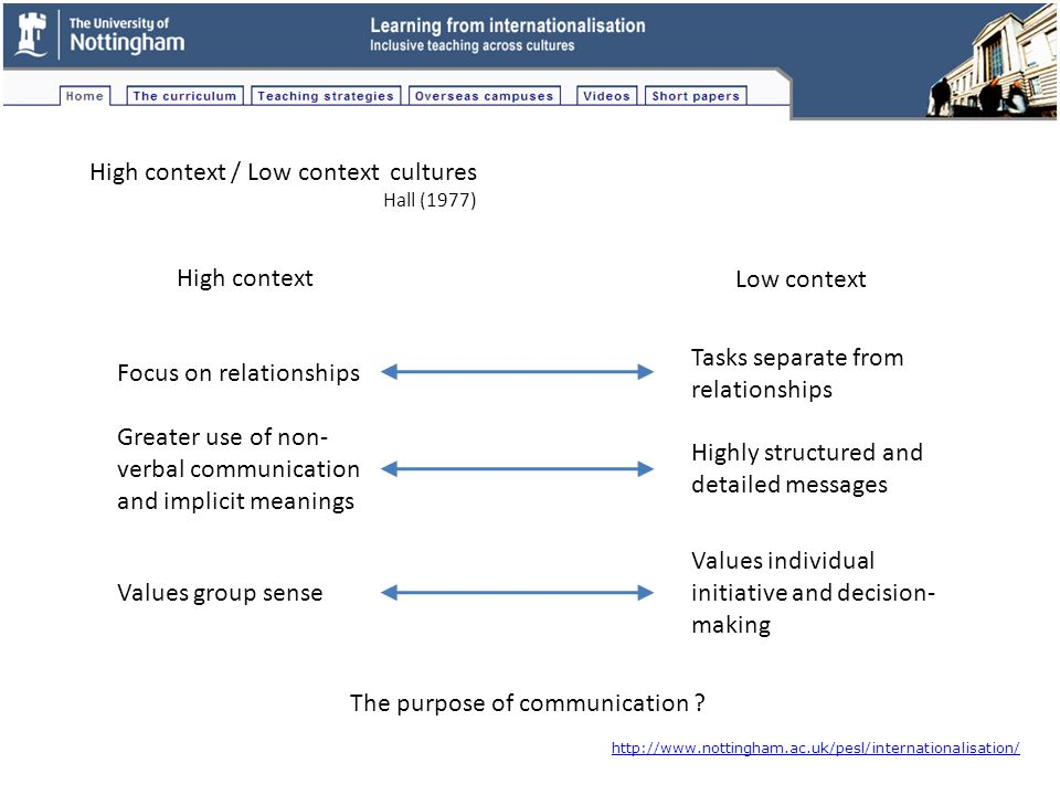 High context / Low context cultures Hall (1977) High context Low context Focus on relationships Tasks separate from relationships Greater use of non- verbal communication and implicit meanings Highly structured and detailed messages Values group sense Values individual initiative and decision- making The purpose of communication .