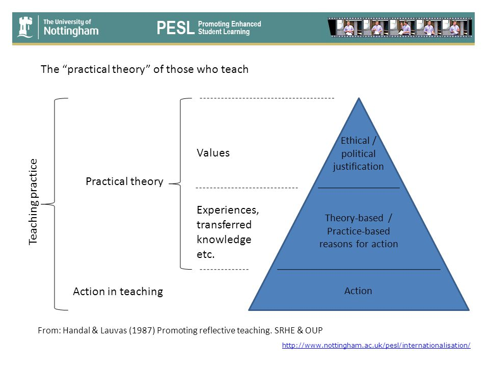 The practical theory of those who teach Ethical / political justification Theory-based / Practice-based reasons for action Action From: Handal & Lauvas (1987) Promoting reflective teaching.