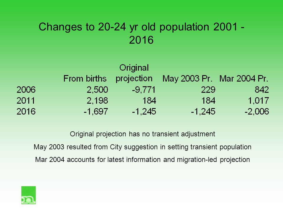 Changes to 20-24 yr old population 2001 - 2016 Original projection has no transient adjustment May 2003 resulted from City suggestion in setting transient population Mar 2004 accounts for latest information and migration-led projection