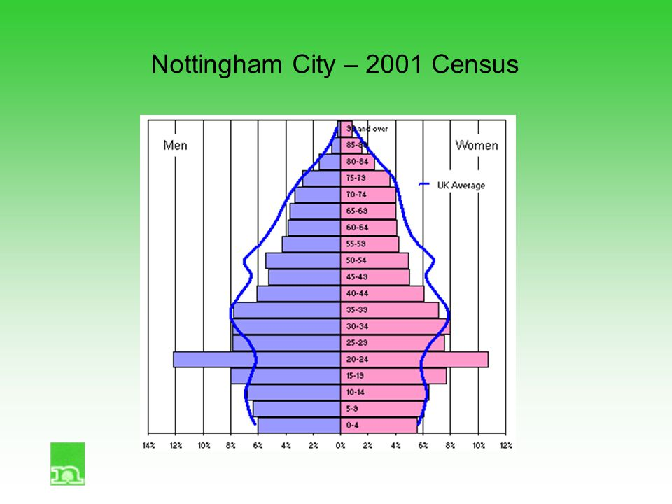 Nottingham City – 2001 Census