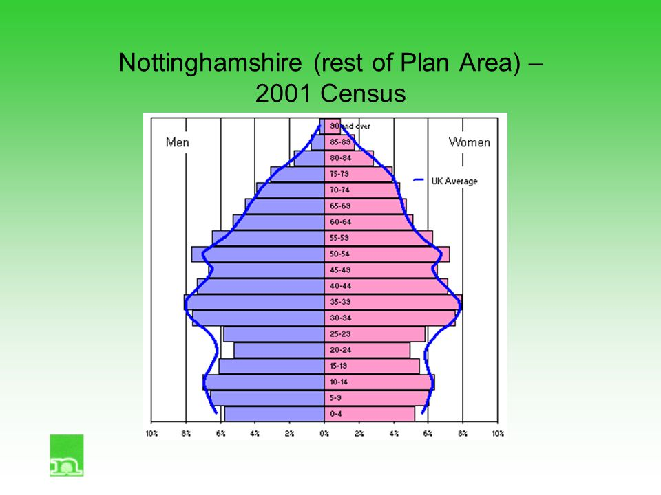 Nottinghamshire (rest of Plan Area) – 2001 Census