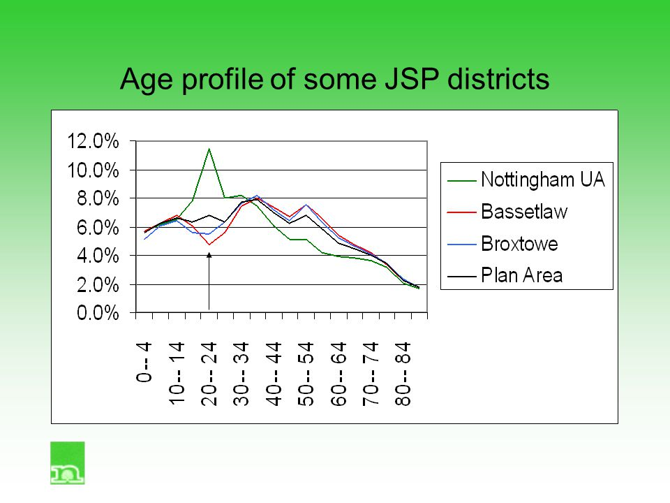 Age profile of some JSP districts