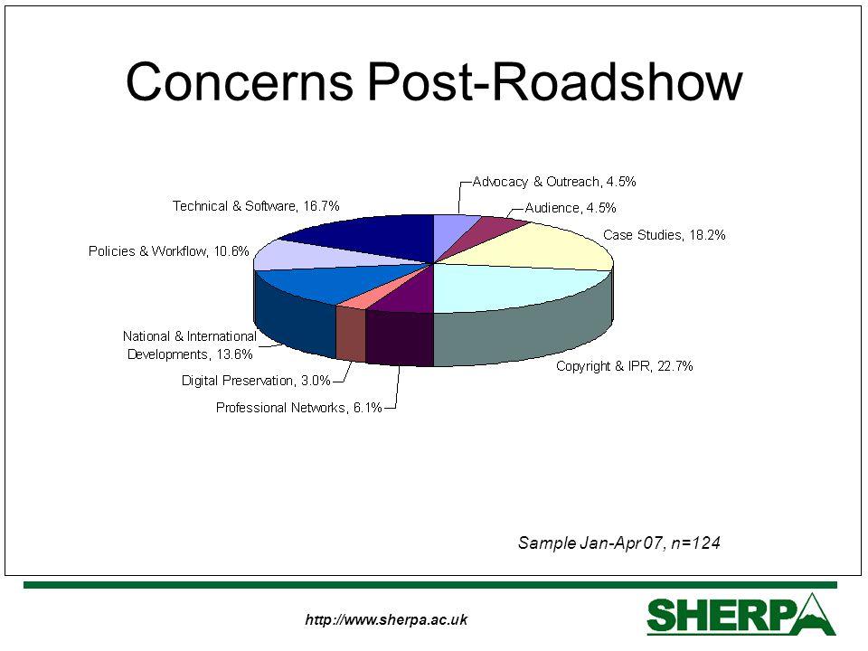 http://www.sherpa.ac.uk Concerns Post-Roadshow Sample Jan-Apr 07, n=124
