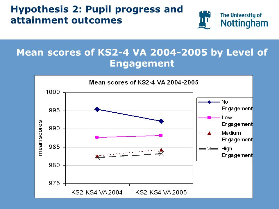 Hypothesis 2: Pupil progress and attainment outcomes Mean scores of KS2-4 VA 2004-2005 by Level of Engagement