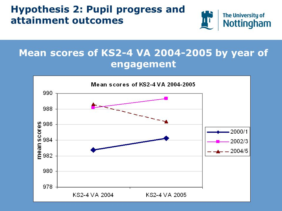 Hypothesis 2: Pupil progress and attainment outcomes Mean scores of KS2-4 VA 2004-2005 by year of engagement