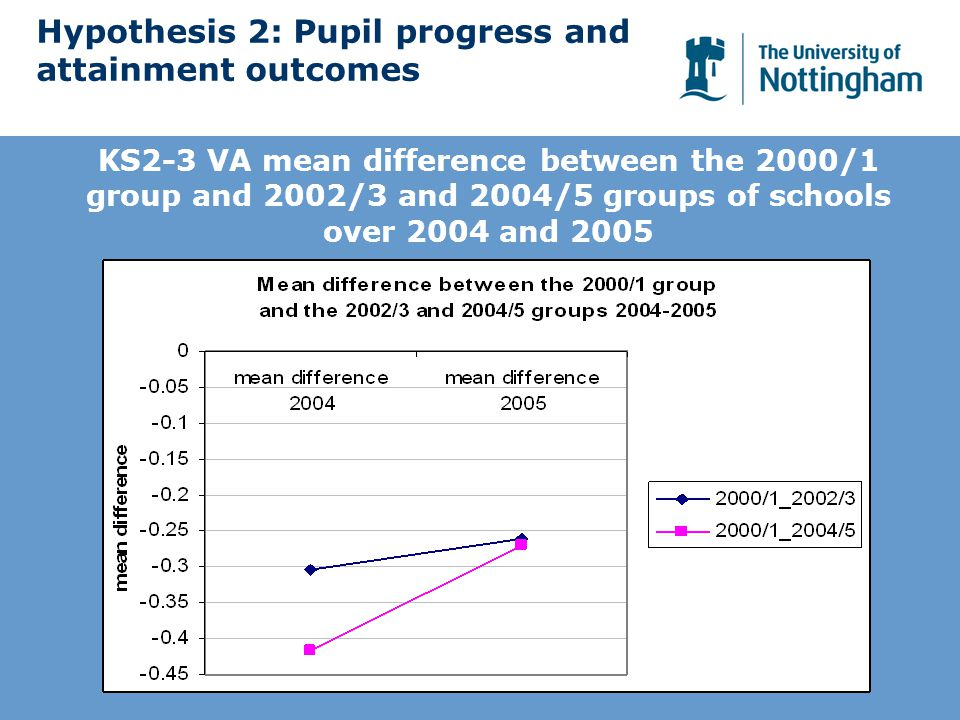 Hypothesis 2: Pupil progress and attainment outcomes KS2-3 VA mean difference between the 2000/1 group and 2002/3 and 2004/5 groups of schools over 2004 and 2005