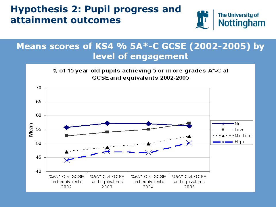 Hypothesis 2: Pupil progress and attainment outcomes Means scores of KS4 % 5A*-C GCSE (2002-2005) by level of engagement