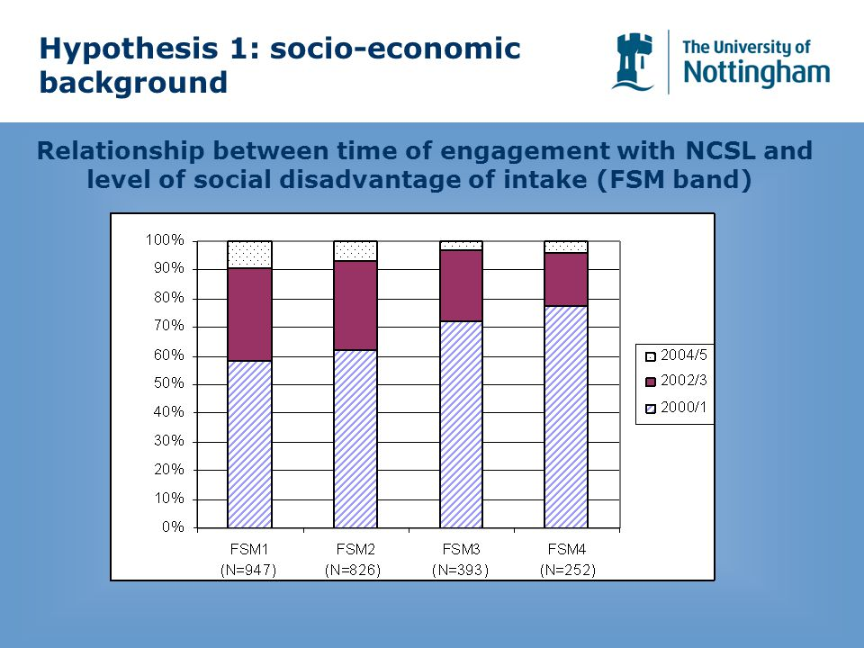 Relationship between time of engagement with NCSL and level of social disadvantage of intake (FSM band) Hypothesis 1: socio-economic background