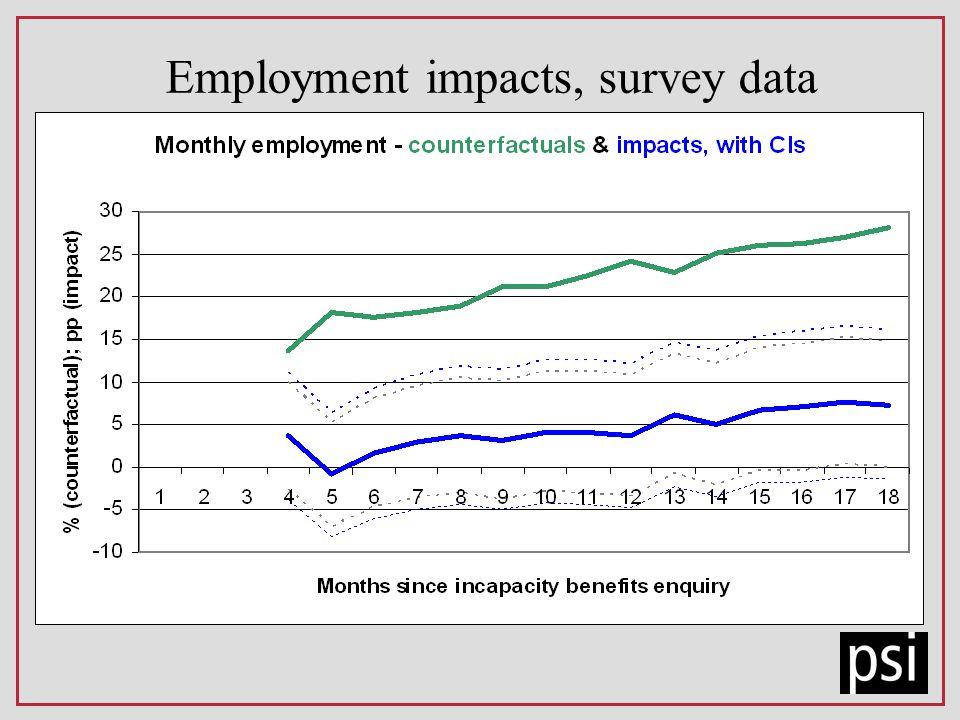Employment impacts, survey data