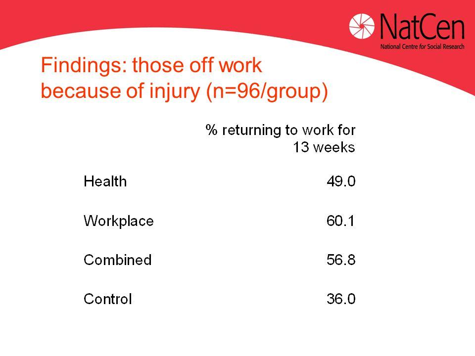 Findings: those off work because of injury (n=96/group)