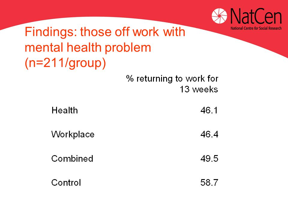 Findings: those off work with mental health problem (n=211/group)