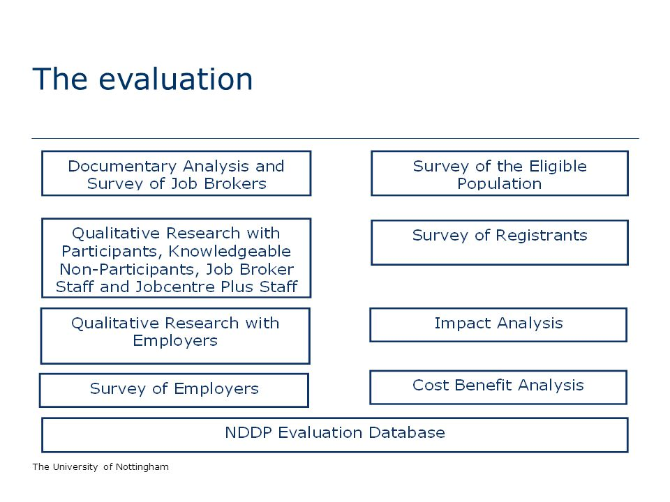 The University of Nottingham The evaluation