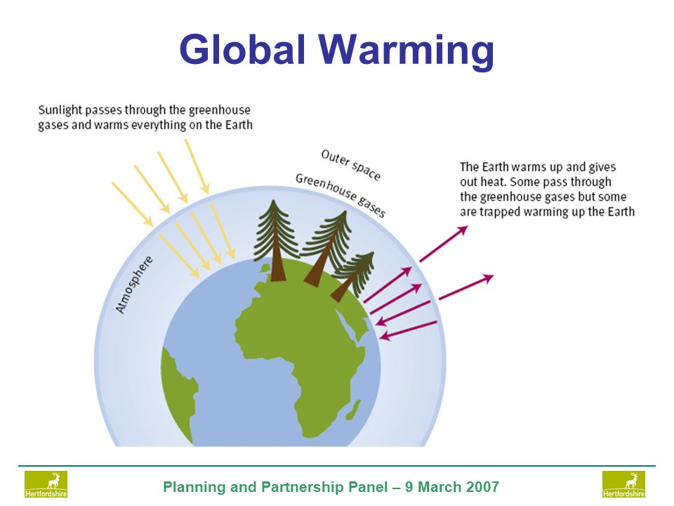 Planning and Partnership Panel – 9 March 2007 Climate Change in Herts Hotter drier summers; milder wetter winters Extreme high temperatures more frequent Extreme winter precipitation more frequent Significant decrease in soil moisture content Increase in thermal growing season