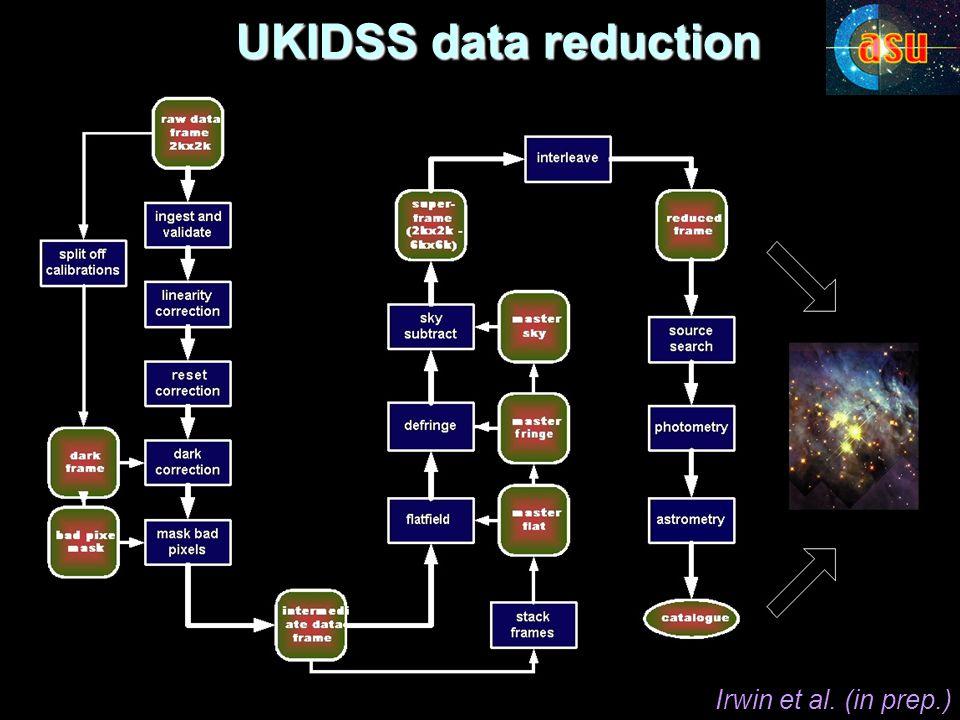 UKIDSS data reduction UKIDSS data reduction Irwin et al. (in prep.)